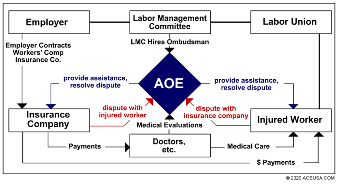 workers comp ADR flowchart by american ombudsman enterprises